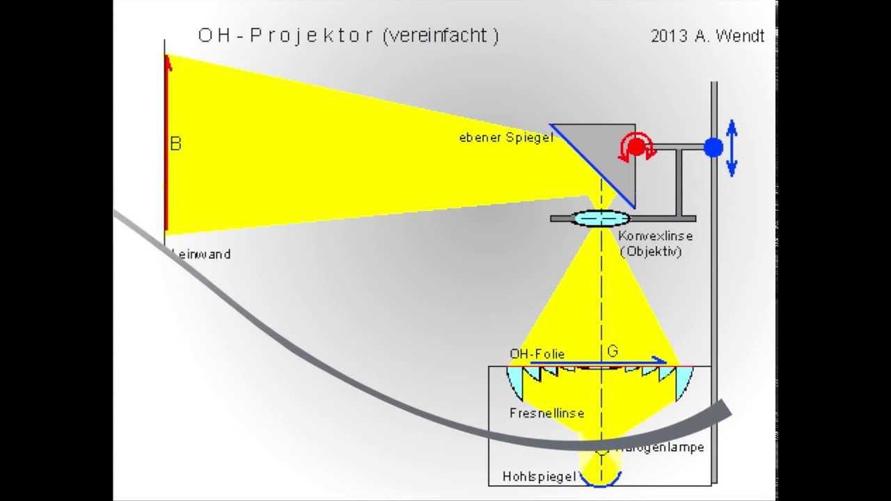 Fabulous OH Projektor / Fresnellinse (vereinfacht) - YouTube SY41