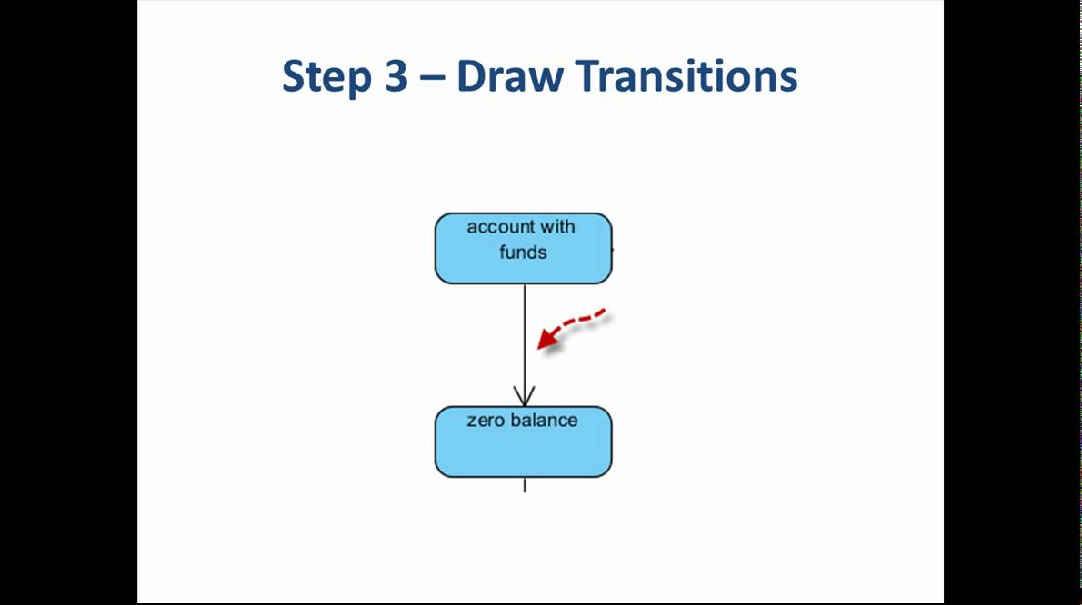 5 Steps To Draw A State Machine Diagram Youtube