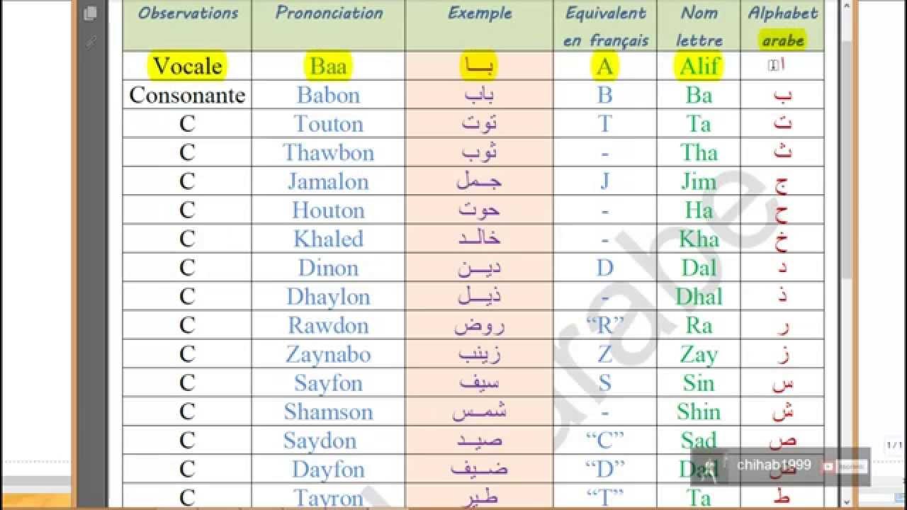 Préférence Je parle arabe - Part 1: Présentation de l'alphabet arabe - YouTube QM48