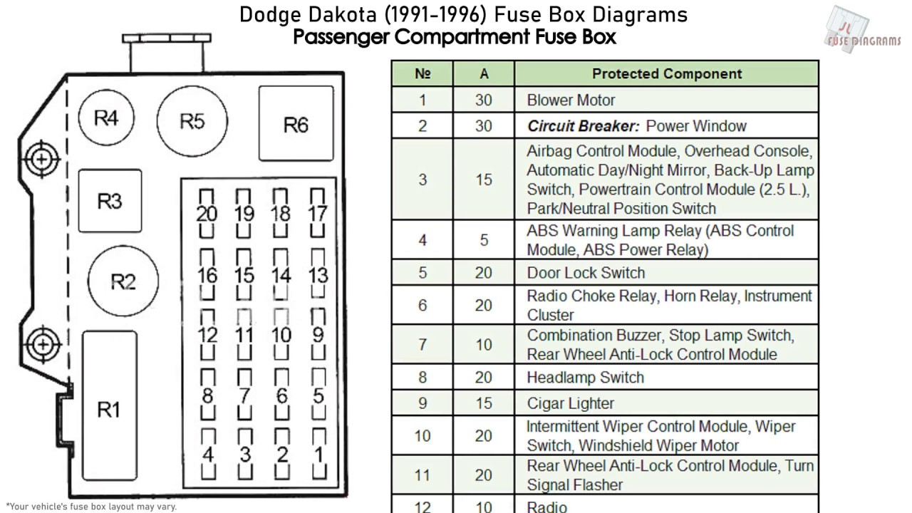 Dodge Dakota 1991 1996 Fuse Box Diagrams Youtube