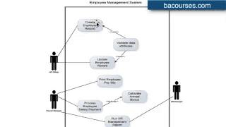 How to draw a UML Use Case Diagram