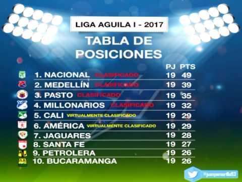 Tabla de posiciones Fecha 19, 20 Liga Aguila - YouTube