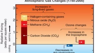 the thinning ozone layer and climate change