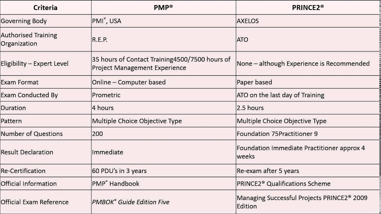 Project management certification do you need it which one project management certification do you need it which one pmp or prince2 xflitez Gallery