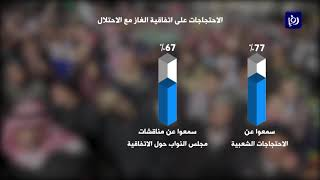 استطلاع: غالبية الأردنيين يؤيدون إلغاء اتفاقية الغاز مع الاحتلال - (5/2/2020)