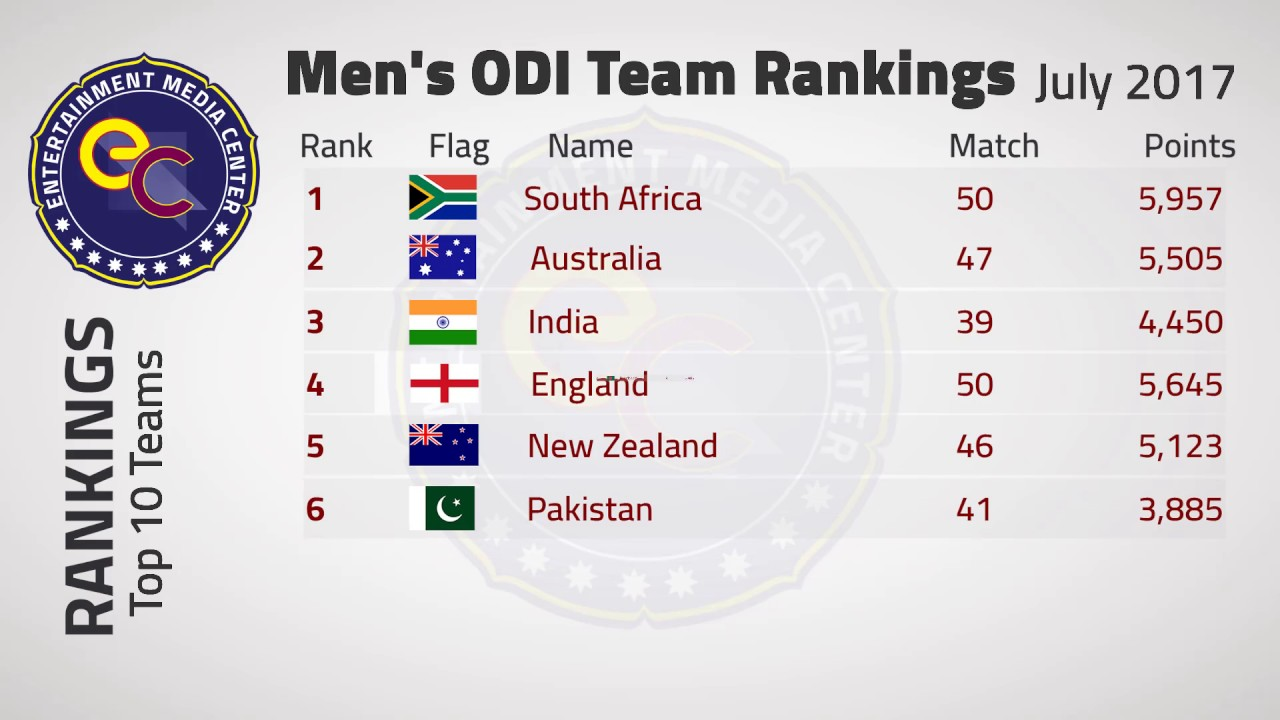 One Day Top 10 Ranking Teams 2017-ICC Test, ODI and T20 rankings - teams,  batsmen
