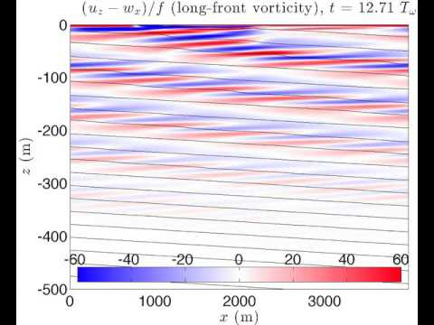 Critical reflection of internal waves in a submesoscale front (non-linear simulation)