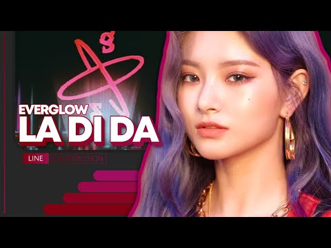 """How I Think EVERGLOW """"La Di Da"""" Will Be Like 