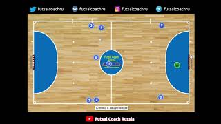 Диагональ или игра с защитником Система 3 1 Упражнения Футзал Мини футбол