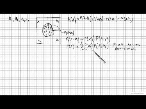 Формула полной вероятности. Формула Байеса