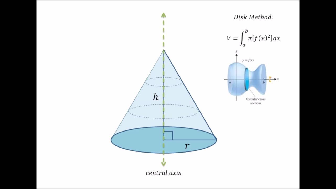 Volume Of A Cone (using Calculus)