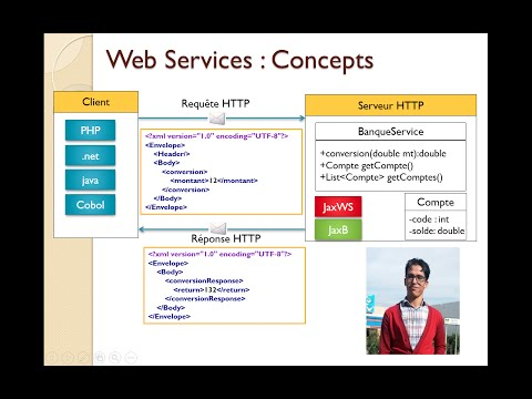 Cours Introduction aux web services SOAP et REST 13 01 2014 M Youssfi