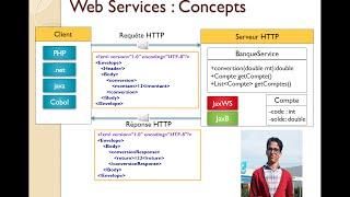 Cours Introduction aux web services SOAP et REST 13 01 2014 M Youssfi
