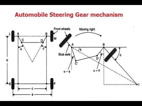 Automobile Steering Gear mechanism #Mechanical #GTU KOM