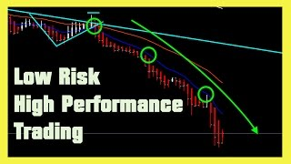 Low risk high performance Forex trading: Don't miss out