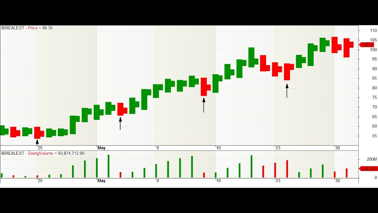 Nifty Positional Trading Strategies | Related Readings and