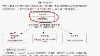C 程式語言 第十四章 14-1樣板template,函數樣板