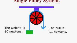 Single Pulley System