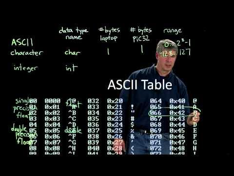 C Data Types (Kevin Lynch)