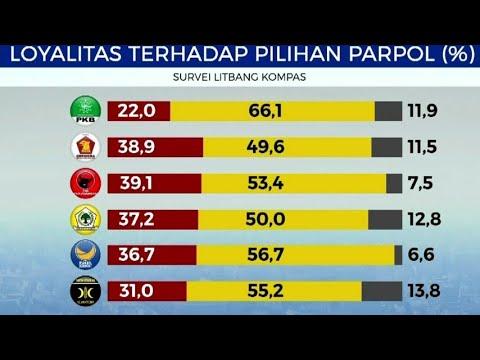 Survei Elektabilitas Partai Politik Mp3