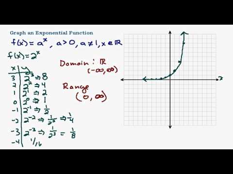 Graphing Exponential Functions (examples  solutions, videos)