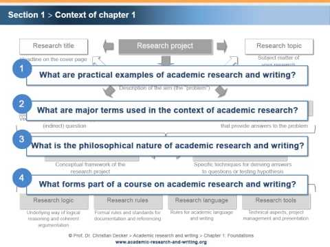 Academic research and writing – Chapter 1 Foundations – Unit 1 Context and relevance