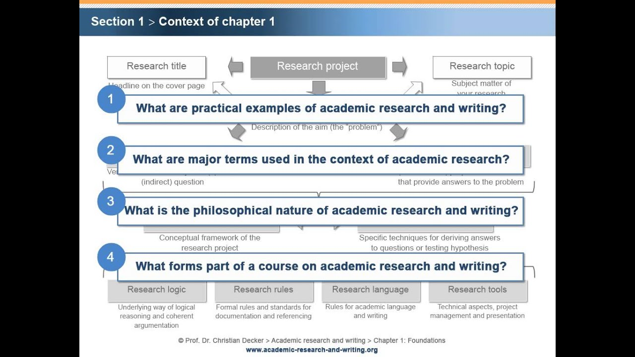 academic research and dissertation writing