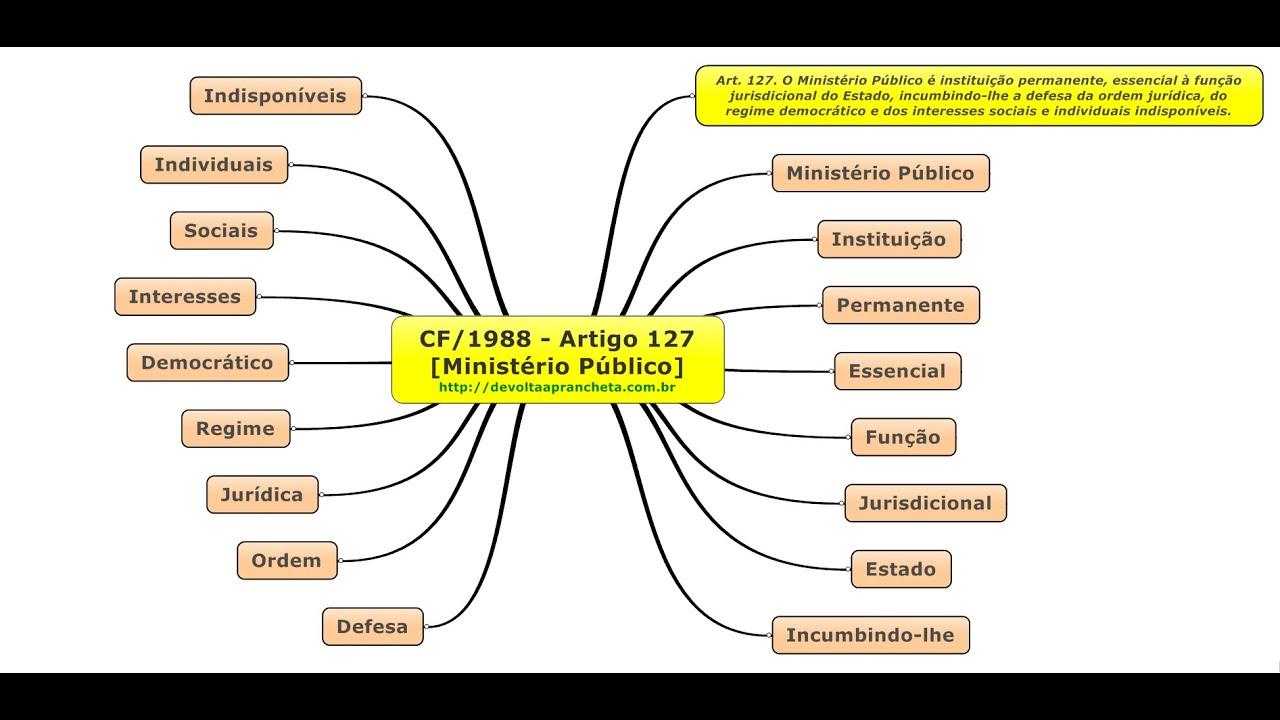 Memorização do Artigo 127 da Constituição Federal de 1988