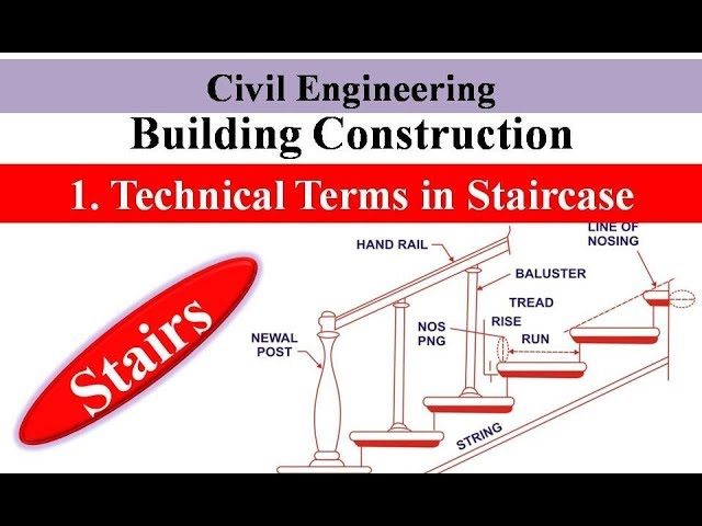 Technical Terms In Stairs Stairs Building Construction Youtube