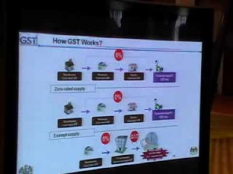 GST on Health Care & Services