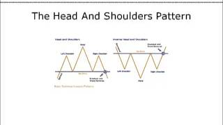 Analyzing Technical Chart Patterns - Learn Basic Technical Analysis