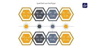 النواب غابوا عن 995  يوم من مجمل أيام عملهم - (21-2-2018)