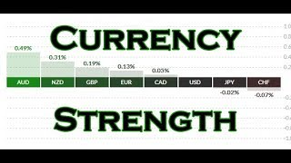 Winning Forex trades using currency strength