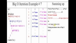 Algorithm: Time Complexity of Iterative Program Example # 7