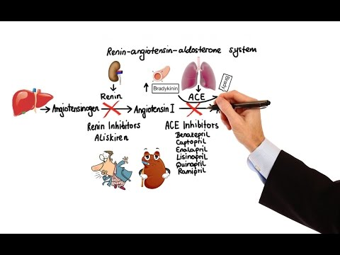 pharmacology---hypertension-&-antihypertensives-(made-easy)
