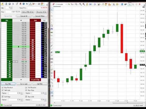 Secret To Trading The Emini S&P
