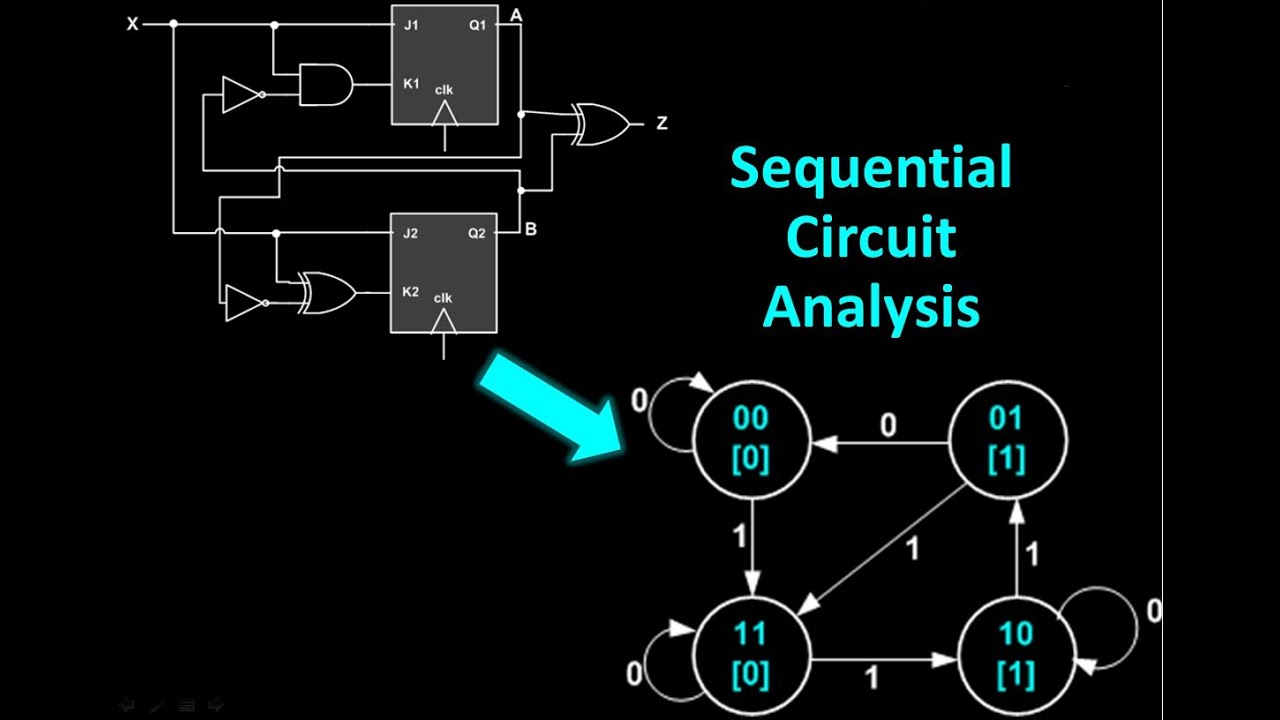 sequential circuit analysis from sequential circuit to state transition diagrams  [ 1280 x 720 Pixel ]