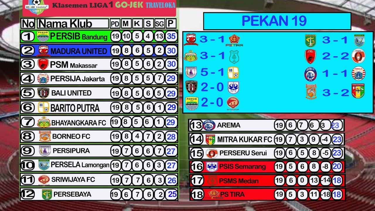 Liga 1 Rumänien