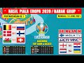 HASIL PIALA EROPA 2020 TADI MALAM ~ BELGIA VS RUSIA ~ DENMARK VS FINLANDIA EURO 2020