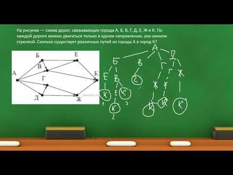 Итоговая контрольная 7 класс | ИНФОРМАТИКА