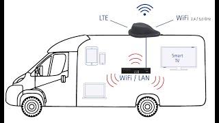 Internet wie zu Hause  im Wohnmobil. Brandneu: Oyster Connect