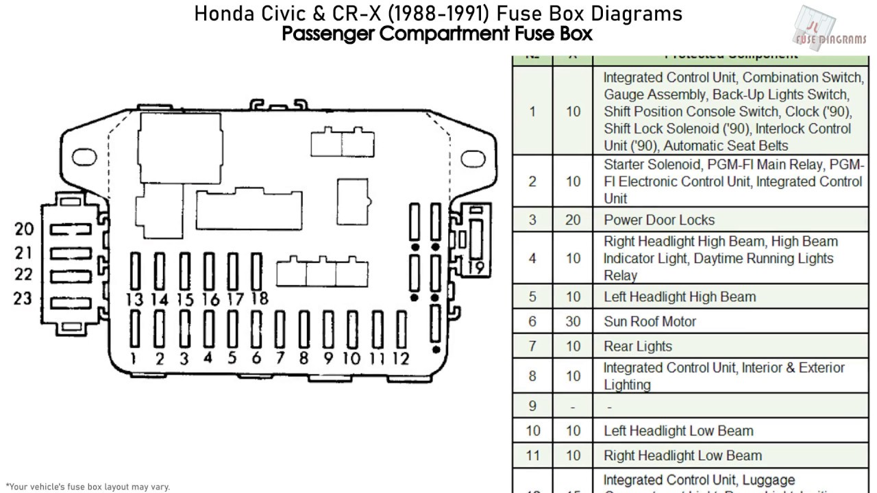 96 honda civic under hood fuse box diagram 1991 honda civic fuse box diagram wiring diagrams site  1991 honda civic fuse box diagram
