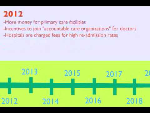 Health Care Timeline
