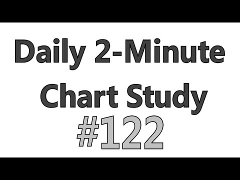 Daily 2-Minute Chart Study #122 - The Picture Before The Plunge LNKD / DATA