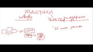 видео Издержки производства