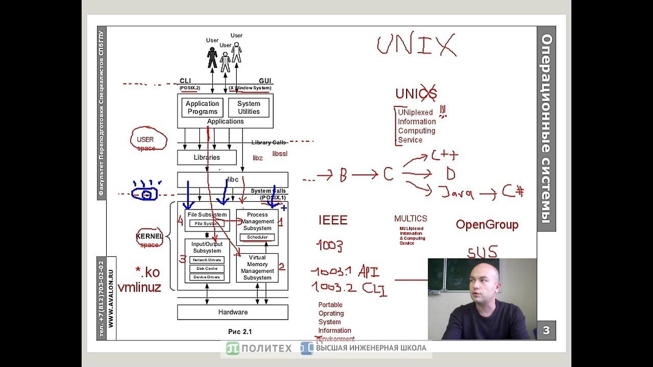 Обзорная иллюстрация компонент и интерфейсов Linux