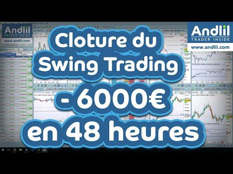 Clôture du Swing trading Dax 30 -6000€ en deux jours