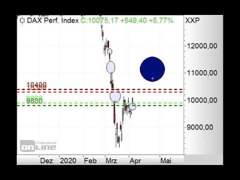 DAX vor Trendwende? - ING Markets Morning Call 07.04.2020