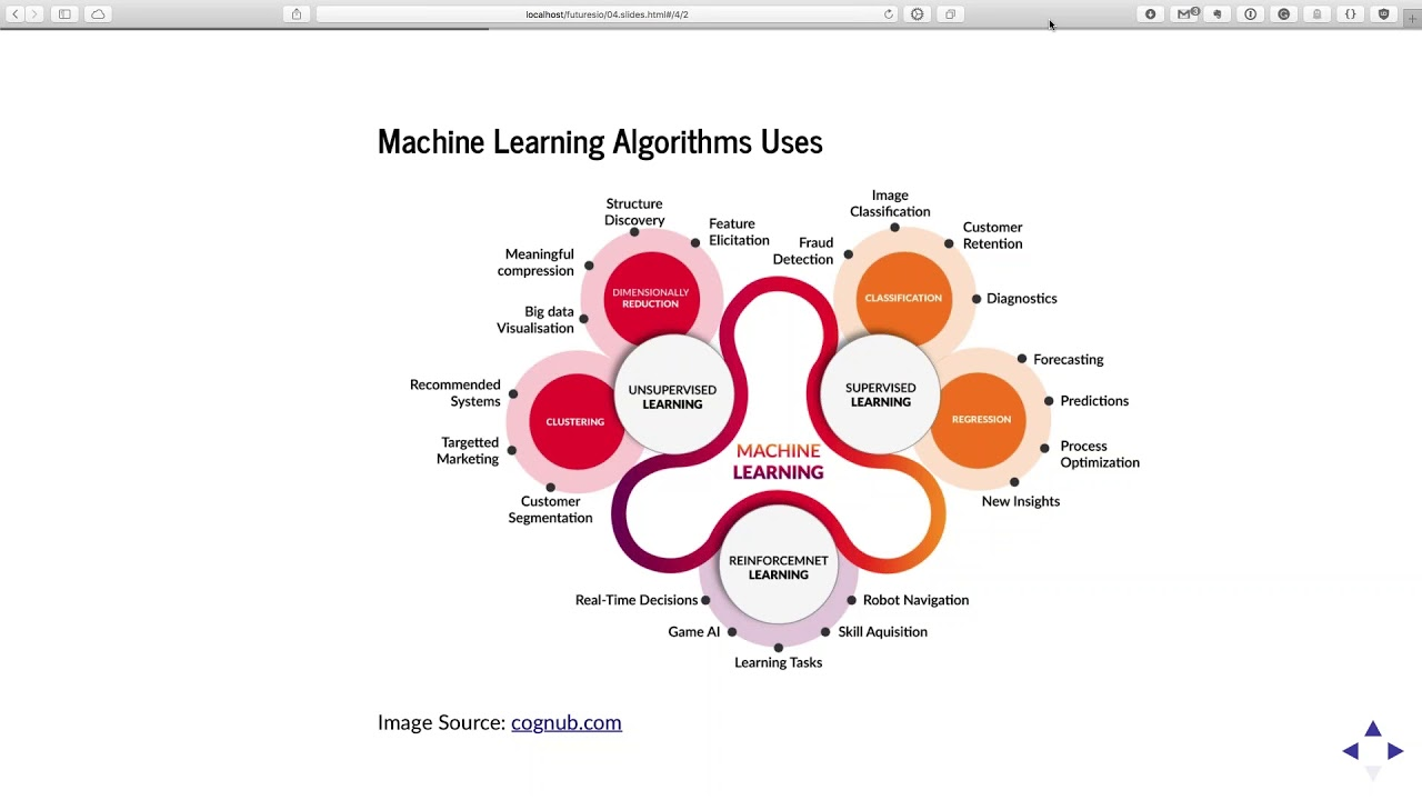 Machine Learning for Trading (with Python): Webinar Recording