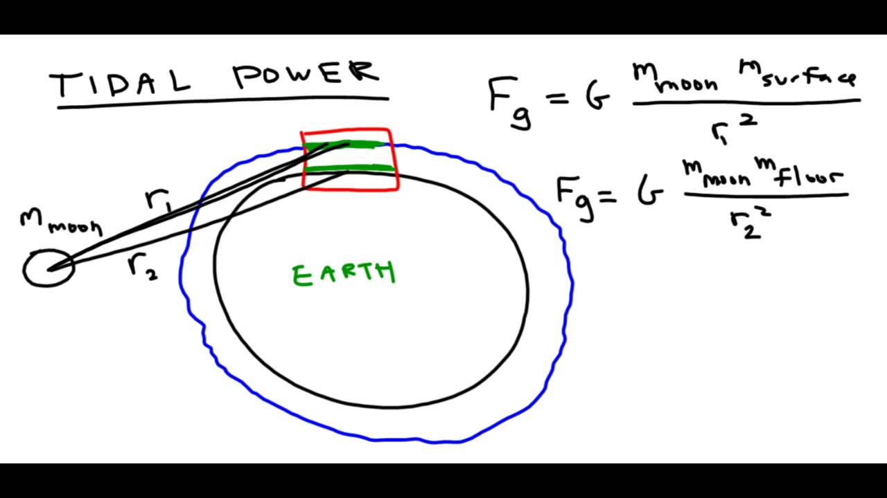 hight resolution of hydroelectric power and tidal power